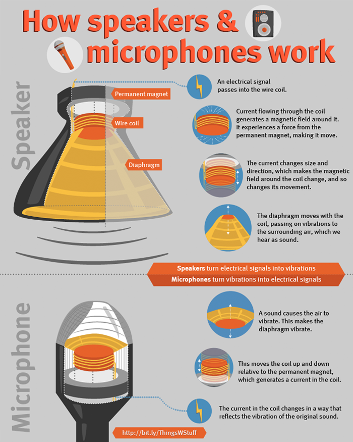How speakers work infographic