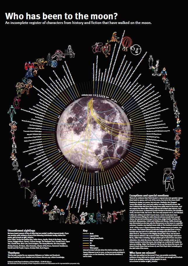 moongraphic